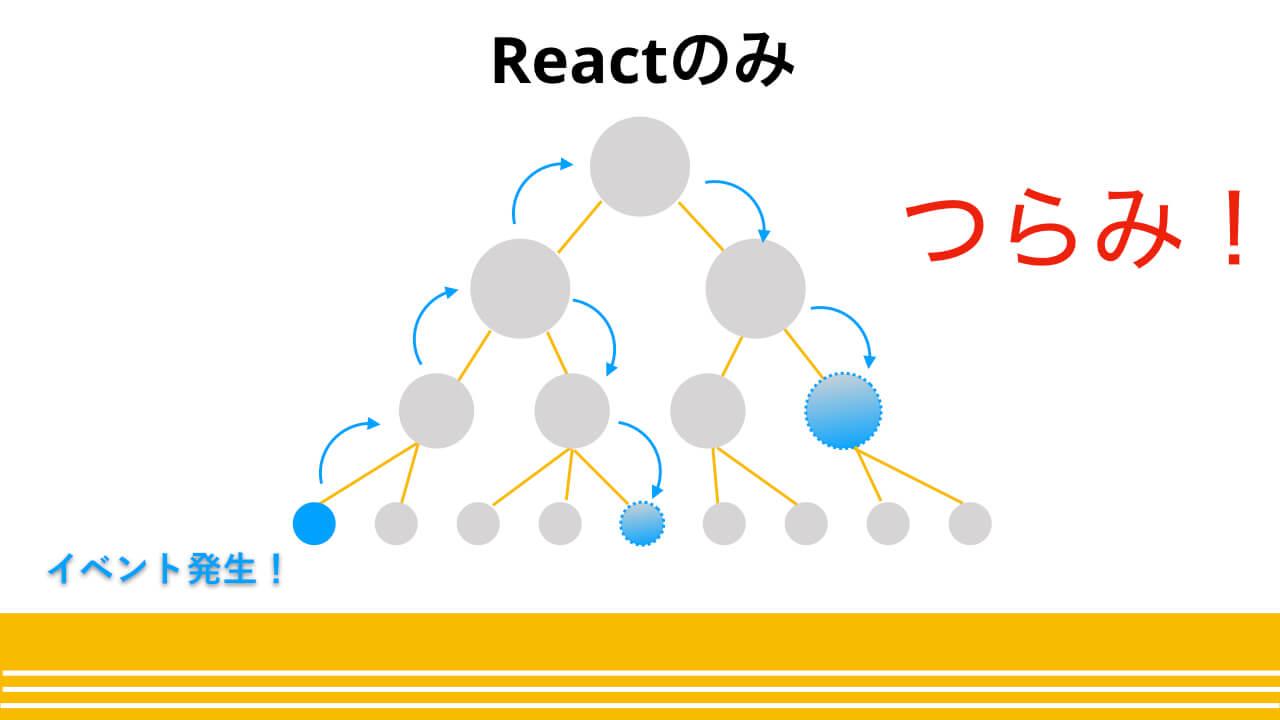 Reactによるpropsのバケツリレー